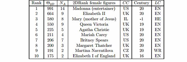 Top 10 Influental Female Figures